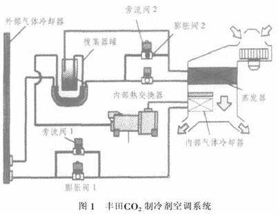 co2制冷剂汽车空调系统